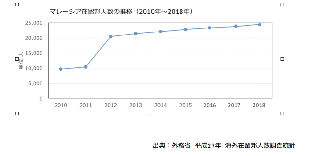 日本人の移住した日本人の数
